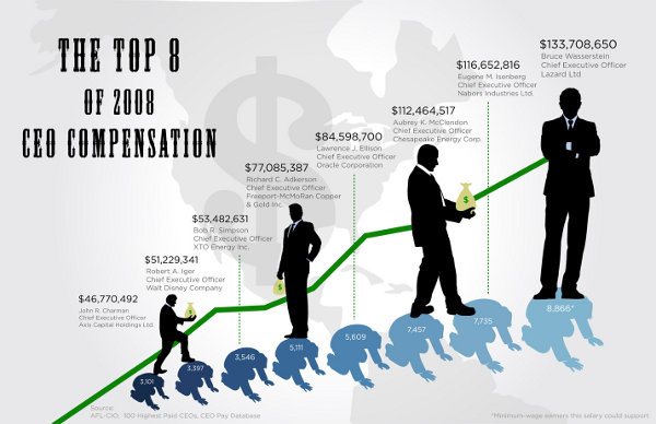 CEO Wages
